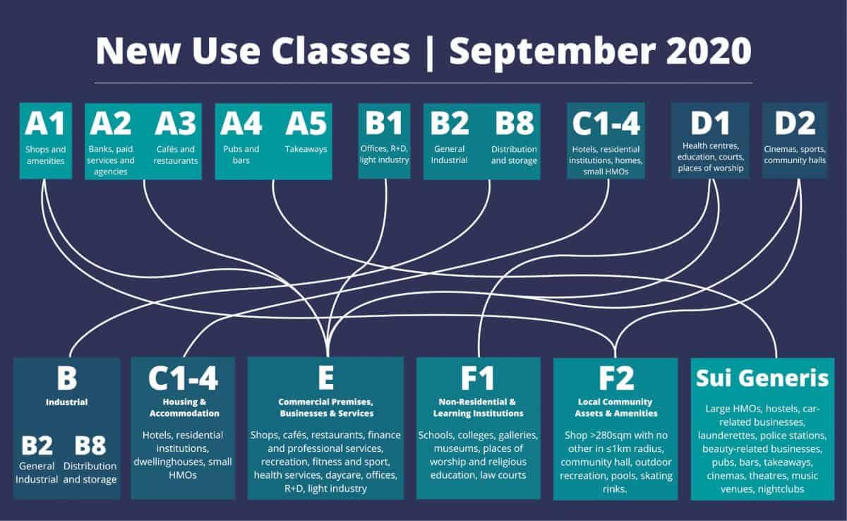 use classes september 2020